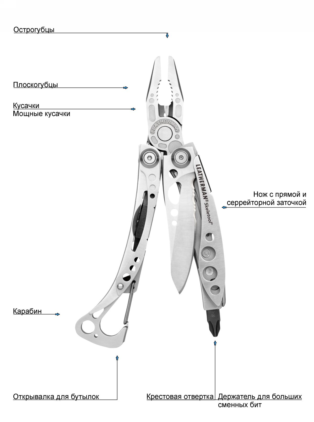 Skeletool